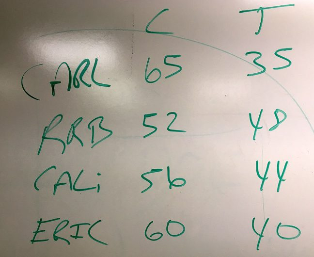 Last night our sports editor asked our staff to predict the election results. As you can see, we all picked Clinton, with my prediction being the narrowest margin.